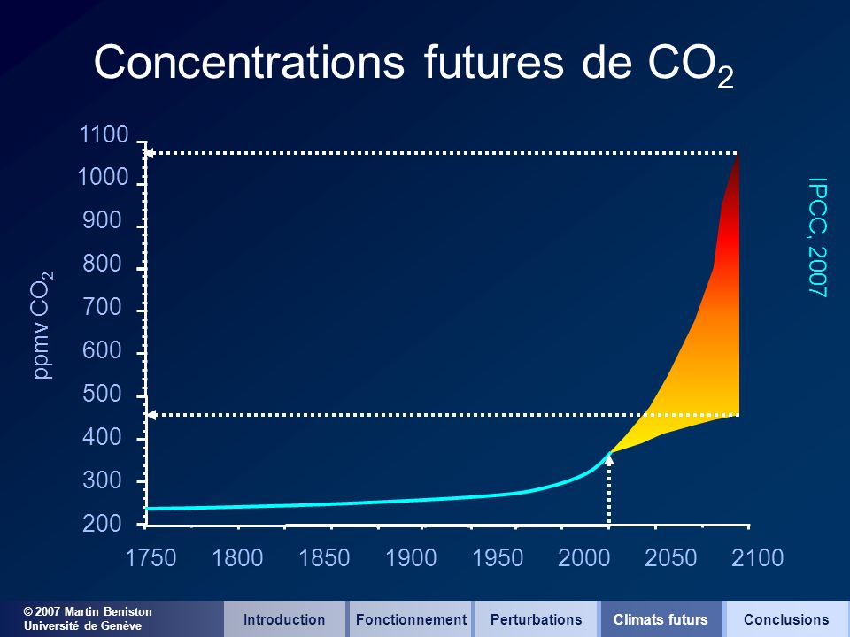 © 2007 Martin Beniston Université de Genève Concentrations futures de CO 2 17501800185019001950200020502100 500 1100 1000 900 800 700 600 400 300 200 ppmv CO 2 IPCC, 2007 IntroductionFonctionnementClimats futursConclusionsPerturbations