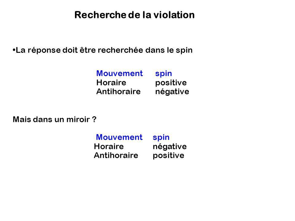 Recherche de la violation La réponse doit être recherchée dans le spin Mouvement spin Horaire positive Antihoraire négative Mais dans un miroir ? Mouv