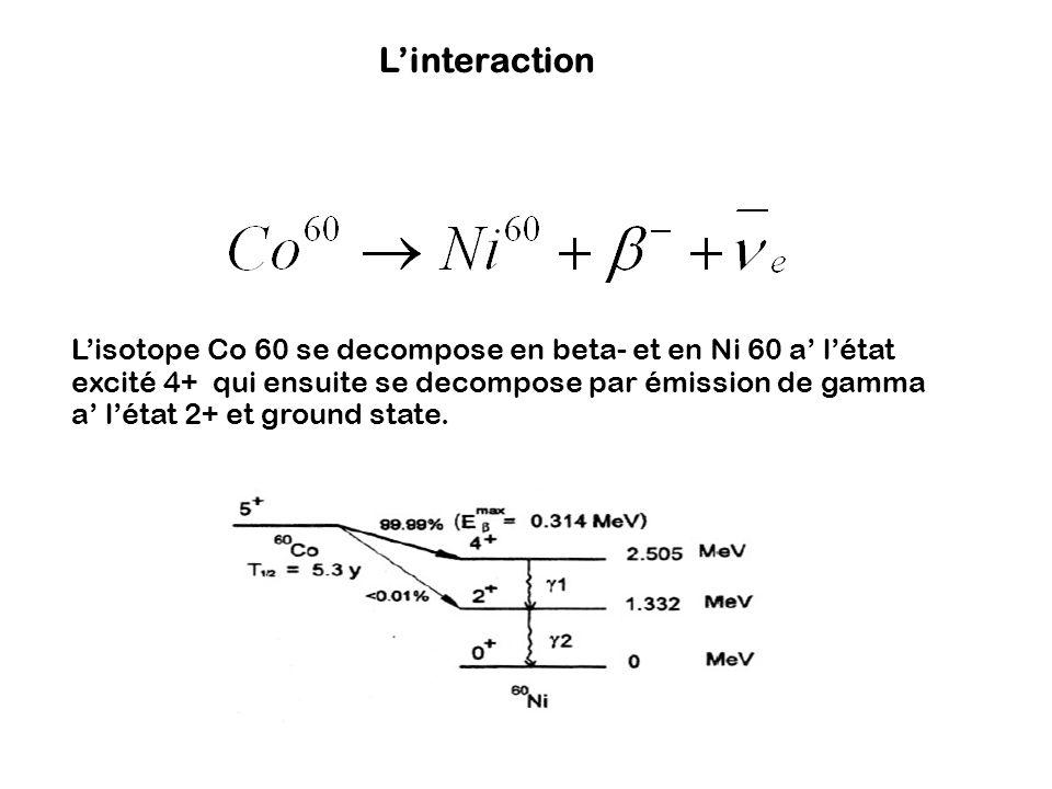 Linteraction Lisotope Co 60 se decompose en beta- et en Ni 60 a létat excité 4+ qui ensuite se decompose par émission de gamma a létat 2+ et ground st