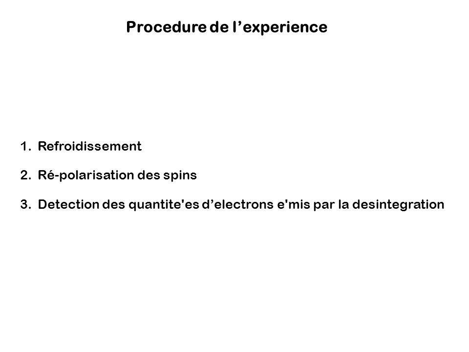 Procedure de lexperience 1.Refroidissement 2.Ré-polarisation des spins 3.Detection des quantite'es delectrons e'mis par la desintegration