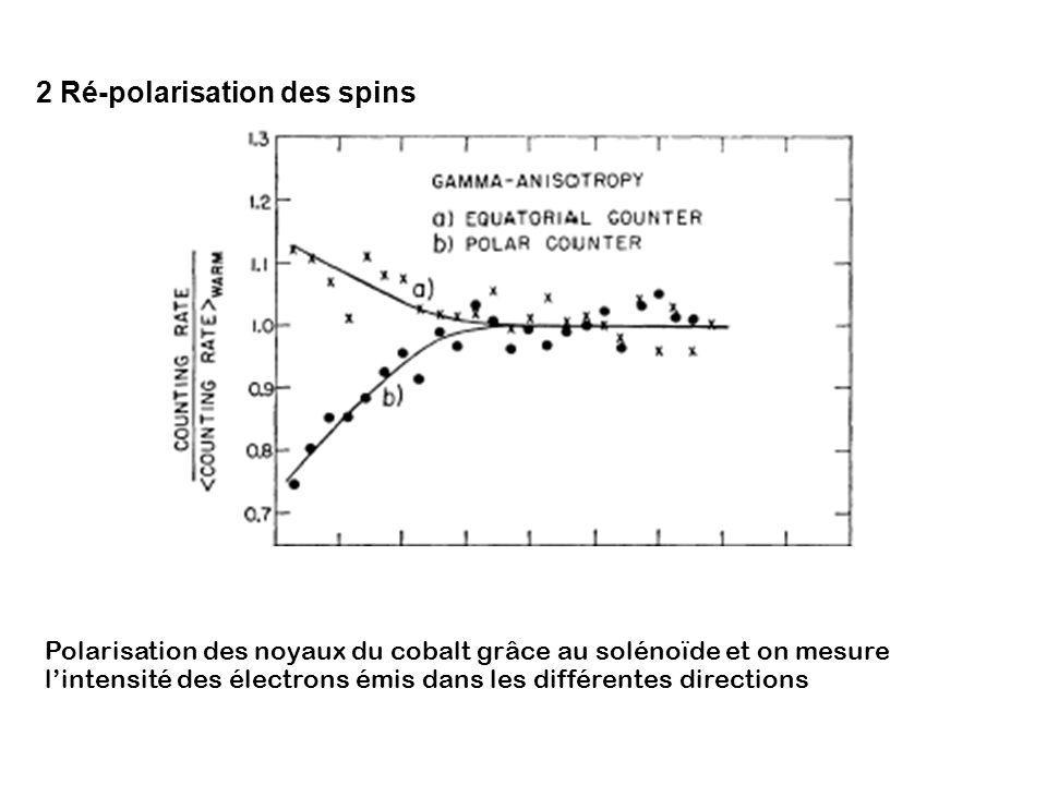 2 Ré-polarisation des spins Polarisation des noyaux du cobalt grâce au solénoïde et on mesure lintensité des électrons émis dans les différentes direc