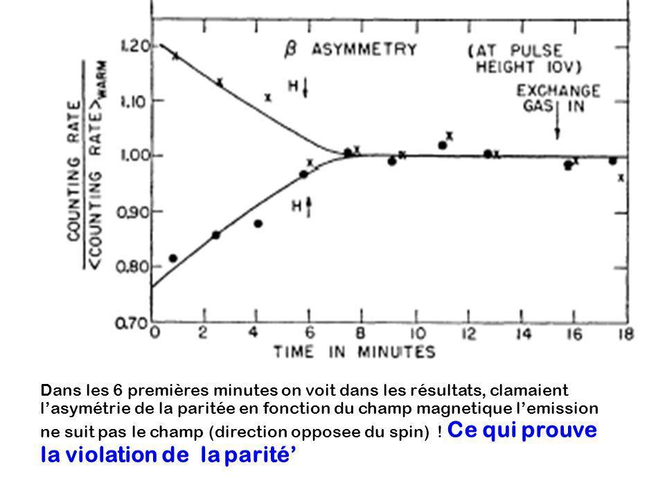 Dans les 6 premières minutes on voit dans les résultats, clamaient lasymétrie de la paritée en fonction du champ magnetique lemission ne suit pas le c