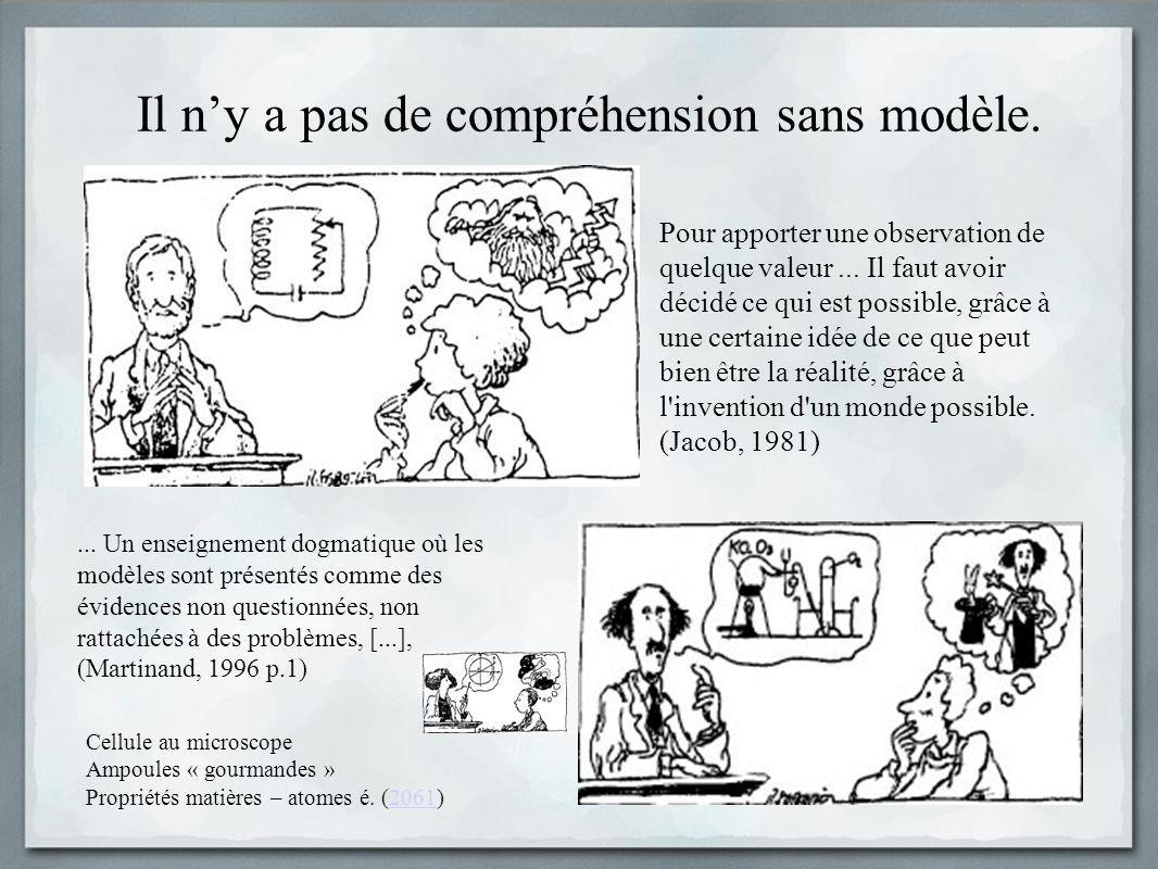 La modélisation du réel au cœur de la démarche scientifique Modélisation: activité d élaboration/modif.
