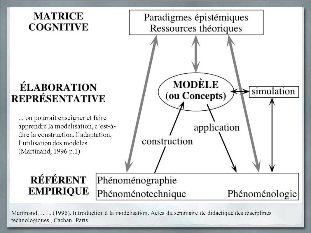Martinand, J. L. (1996). Introduction à la modélisation. Actes du séminaire de didactique des disciplines technologiques., Cachan Paris... on pourrai