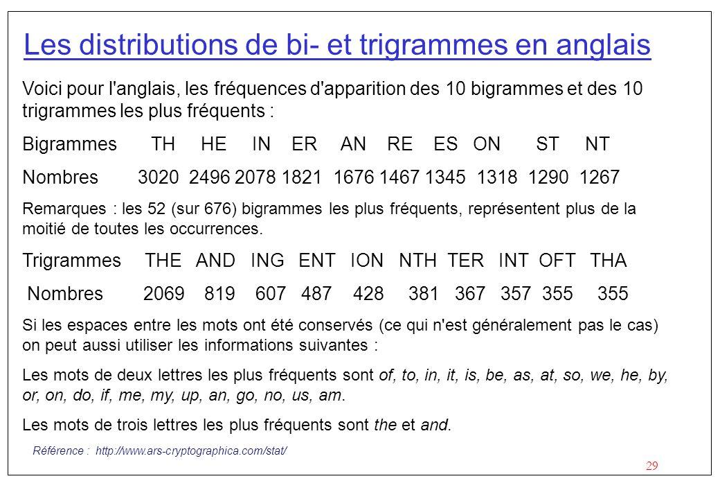 29 Les distributions de bi- et trigrammes en anglais Voici pour l'anglais, les fréquences d'apparition des 10 bigrammes et des 10 trigrammes les plus