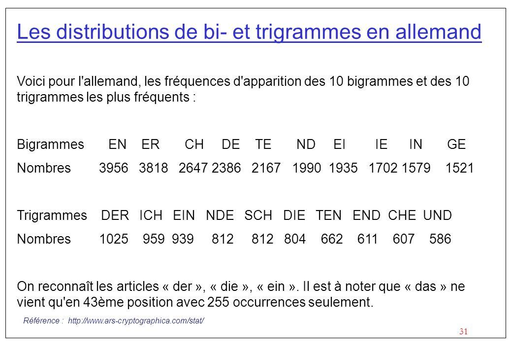 31 Les distributions de bi- et trigrammes en allemand Voici pour l'allemand, les fréquences d'apparition des 10 bigrammes et des 10 trigrammes les plu