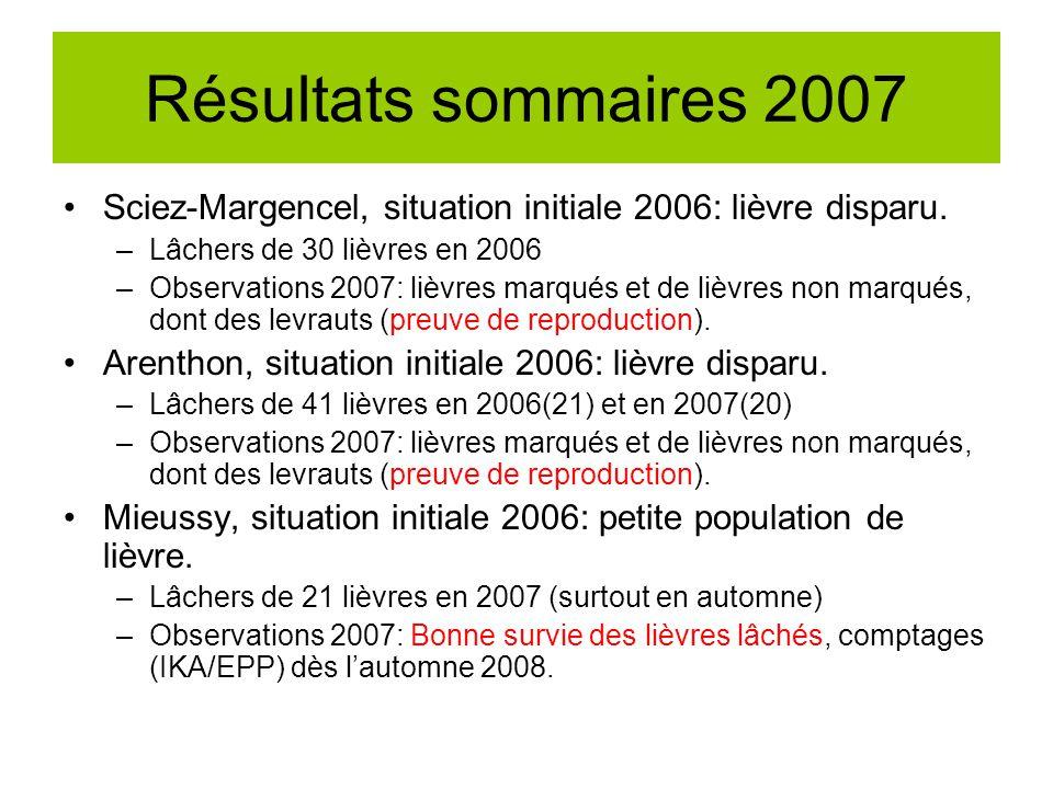 Résultats sommaires 2007 Sciez-Margencel, situation initiale 2006: lièvre disparu. –Lâchers de 30 lièvres en 2006 –Observations 2007: lièvres marqués