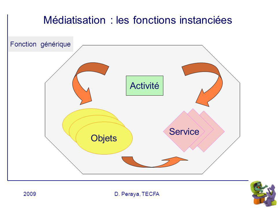 2009D. Peraya, TECFA Information Production Interaction sociale Gestion & planification awareness Dispositif de formation Evaluer Soutenir Les fonctio