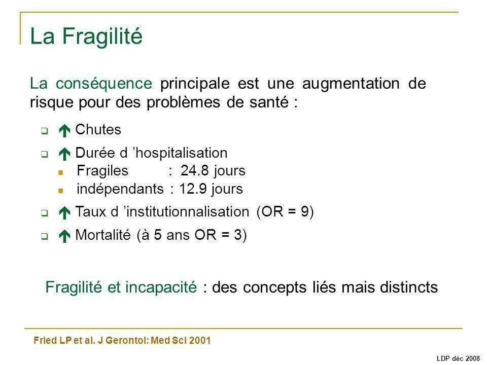 Chutes Durée d hospitalisation Fragiles: 24.8 jours indépendants : 12.9 jours Taux d institutionnalisation (OR = 9) Mortalité (à 5 ans OR = 3) La Frag