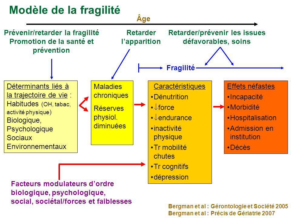 Prévenir/retarder la fragilité Promotion de la santé et prévention Retarder lapparition Retarder/prévenir les issues défavorables, soins Fragilité Eff