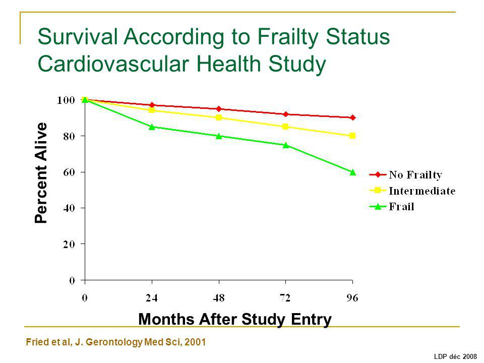 Survival According to Frailty Status Cardiovascular Health Study Months After Study Entry Fried et al, J. Gerontology Med Sci, 2001 Percent Alive LDP