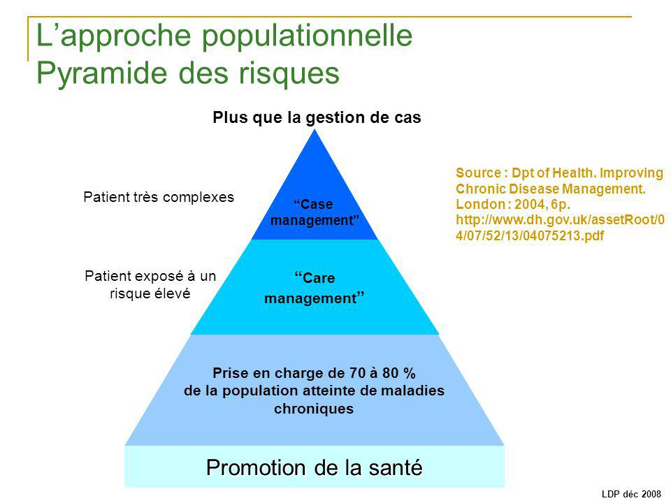 Lapproche populationnelle Pyramide des risques Source : Dpt of Health. Improving Chronic Disease Management. London : 2004, 6p. http://www.dh.gov.uk/a