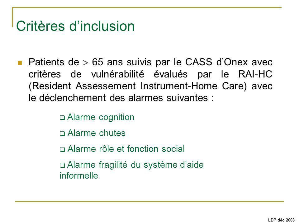 Critères dinclusion Patients de 65 ans suivis par le CASS dOnex avec critères de vulnérabilité évalués par le RAI-HC (Resident Assessement Instrument-