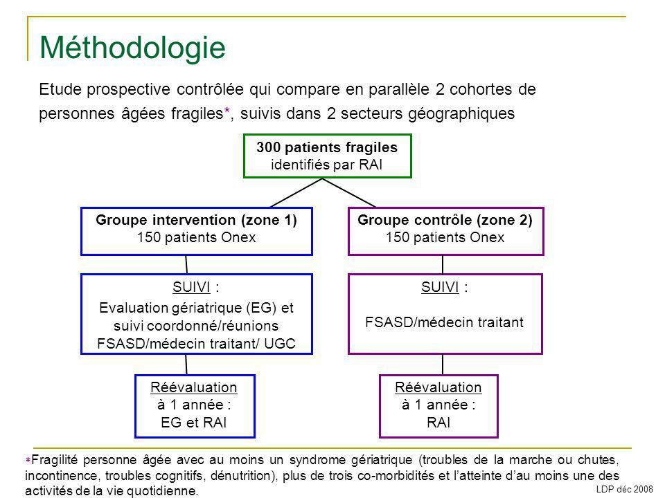 300 patients fragiles identifiés par RAI Groupe intervention (zone 1) 150 patients Onex Groupe contrôle (zone 2) 150 patients Onex SUIVI : FSASD/médec
