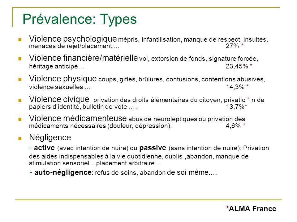 Violence psychologique mépris, infantilisation, manque de respect, insultes, menaces de rejet/placement,... 27% * Violence financière/matérielle vol,