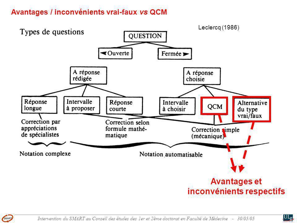 Intervention du SMART au Conseil des études des 1er et 2ème doctorat en Faculté de Médecine - 30/05/05 1.