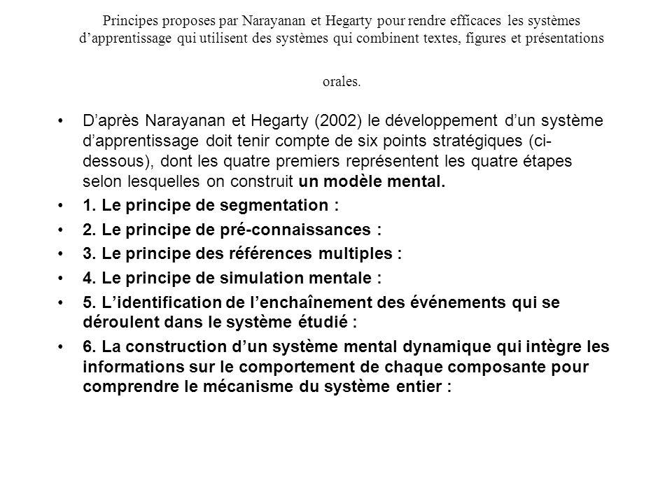 Principes proposes par Narayanan et Hegarty pour rendre efficaces les systèmes dapprentissage qui utilisent des systèmes qui combinent textes, figures