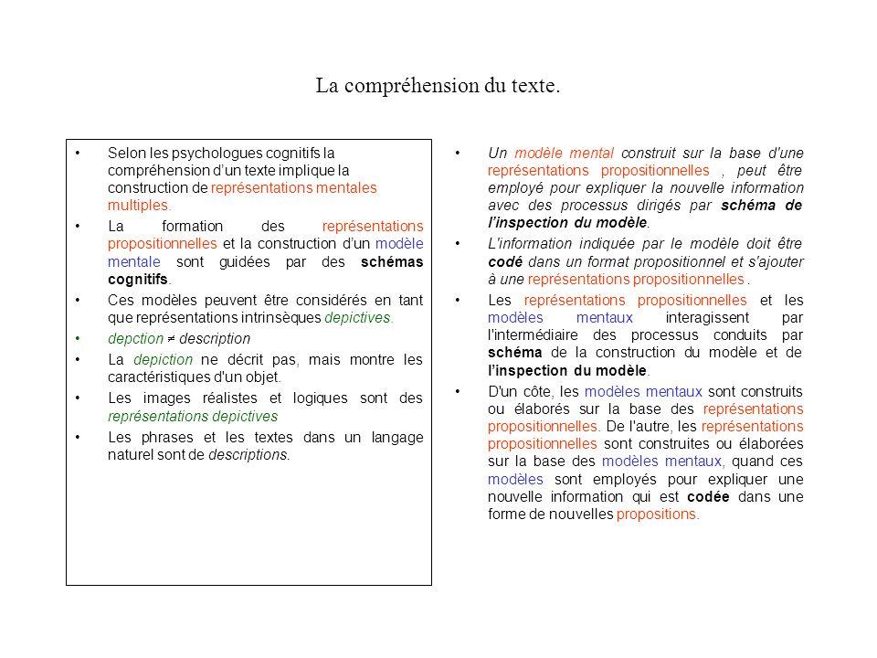 La compréhension du texte. Selon les psychologues cognitifs la compréhension dun texte implique la construction de représentations mentales multiples.