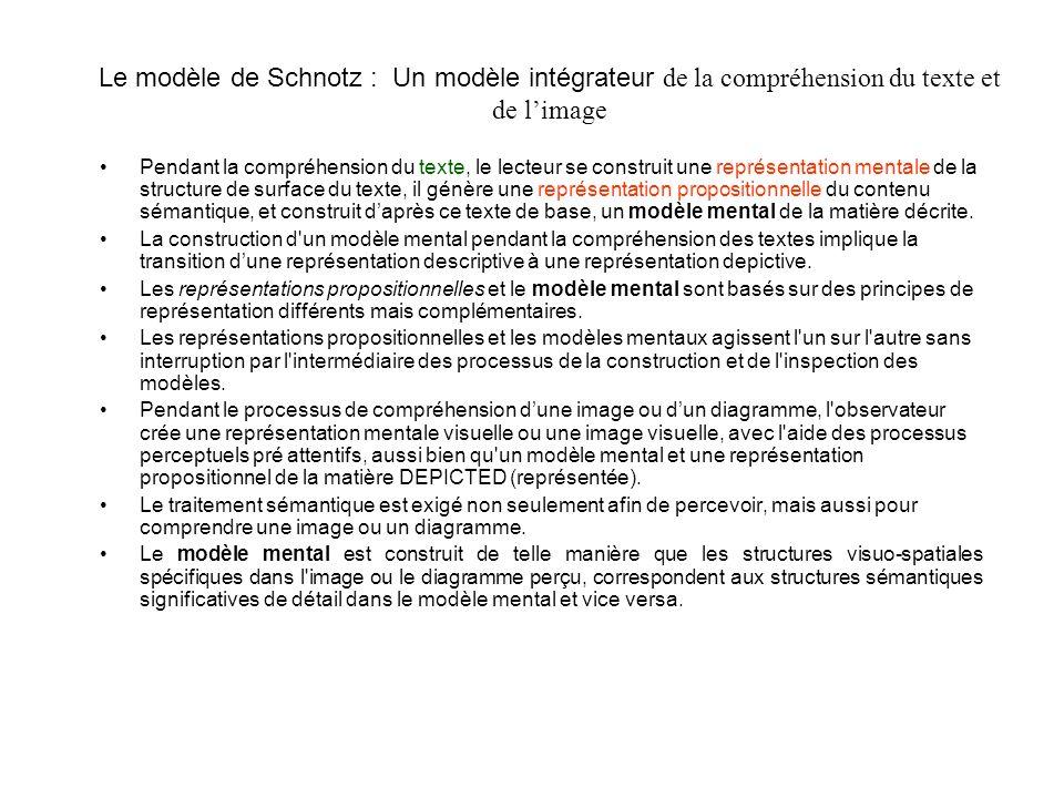 Le modèle de Schnotz : Un modèle intégrateur de la compréhension du texte et de limage Pendant la compréhension du texte, le lecteur se construit une