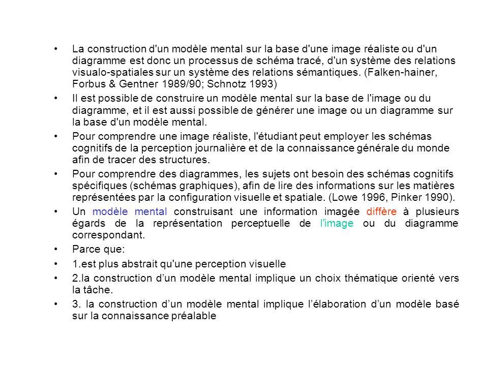 Un texte peut avoir comme conséquence soit une représentation descriptive propositionnelle, soit une représentation mentale depictive.