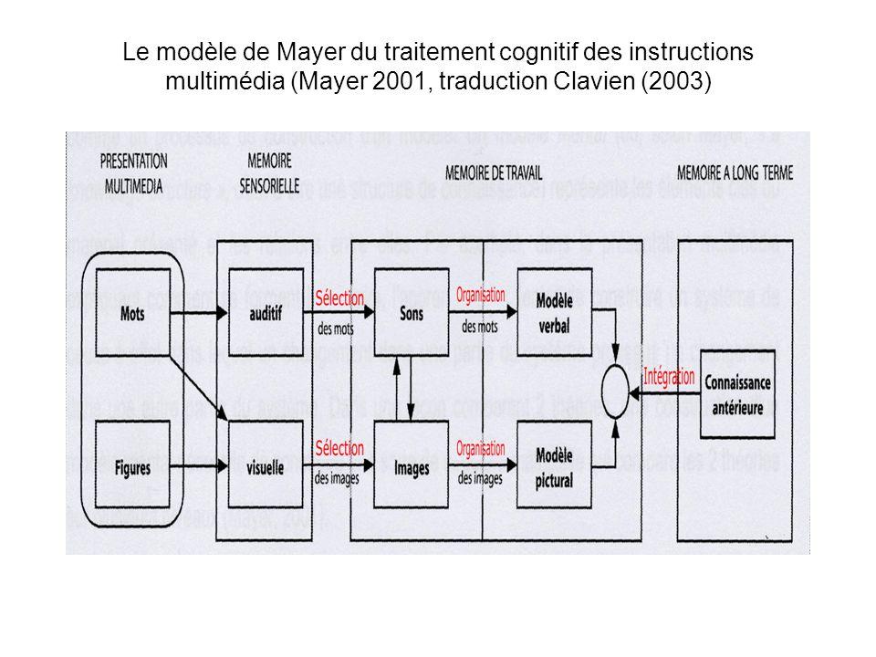 Le modèle de Mayer du traitement cognitif des instructions multimédia (Mayer 2001, traduction Clavien (2003)