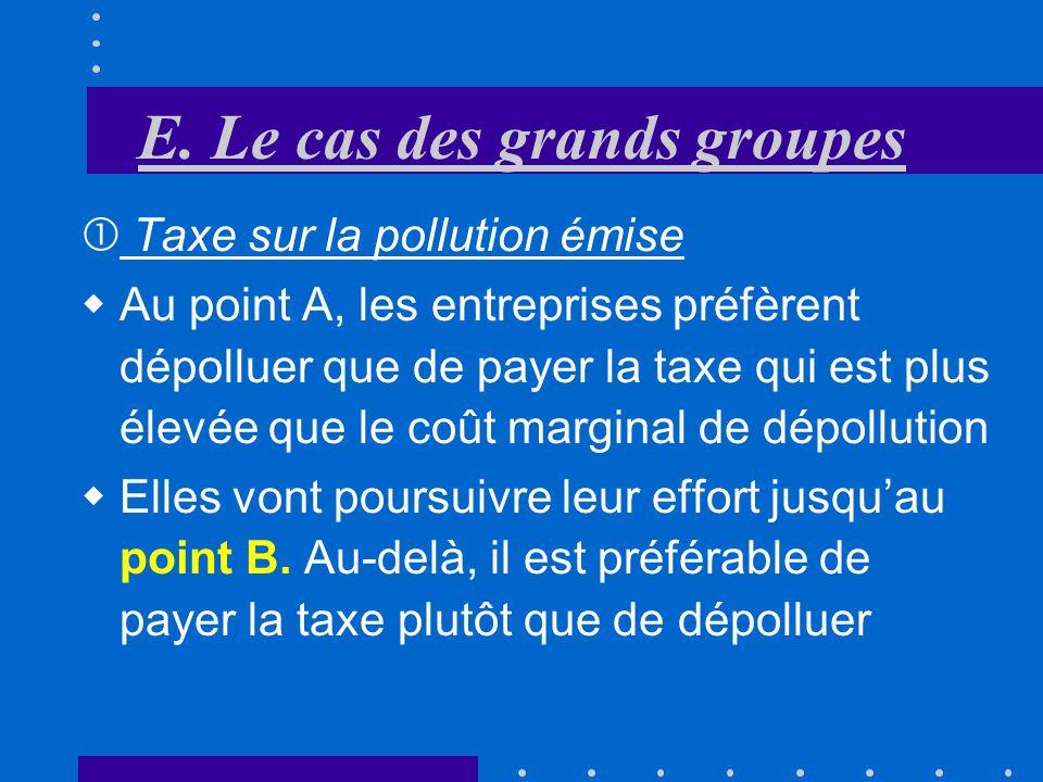 E. Le cas des grands groupes Taxe sur la pollution émise Q pollution Numéraire Cm P Cm D Taxe optimale T B A E O
