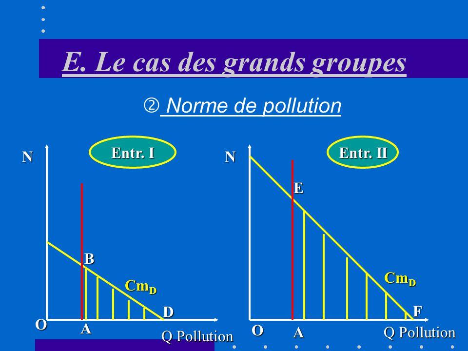 E. Le cas des grands groupes Conclusions Les entreprises paient leffort de dépollution ABE Elles versent une taxe totale égale à OBET LEtat peut utili
