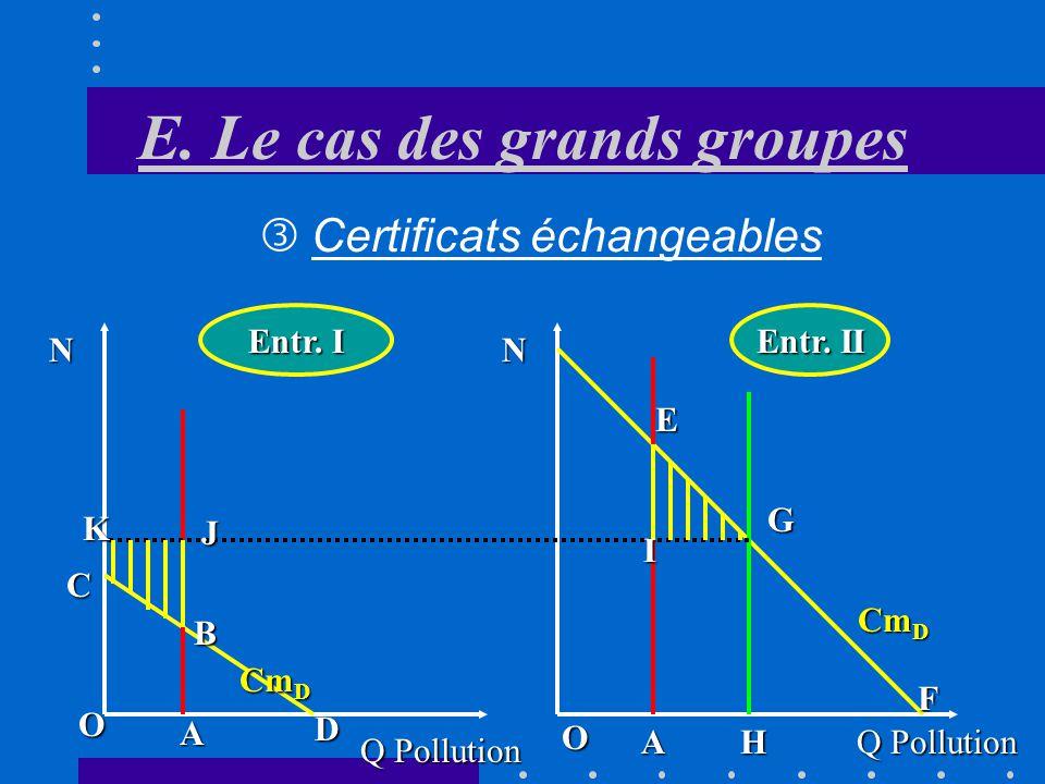 E. Le cas des grands groupes même objectif coût moindre La collectivité atteint le même objectif de dépollution mais à un coût moindre par rapport au