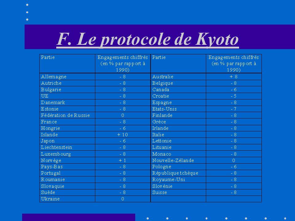 F. Le protocole de Kyoto 167 pays En 1992, 167 pays ont signé une Convention sur le changement climatique annexe I La 3ème conférence des parties (à K