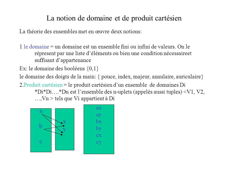 La notion de domaine et de produit cartésien La théorie des ensembles met en œuvre deux notions: 1 le domaine = un domaine est un ensemble fini ou infini de valeurs.