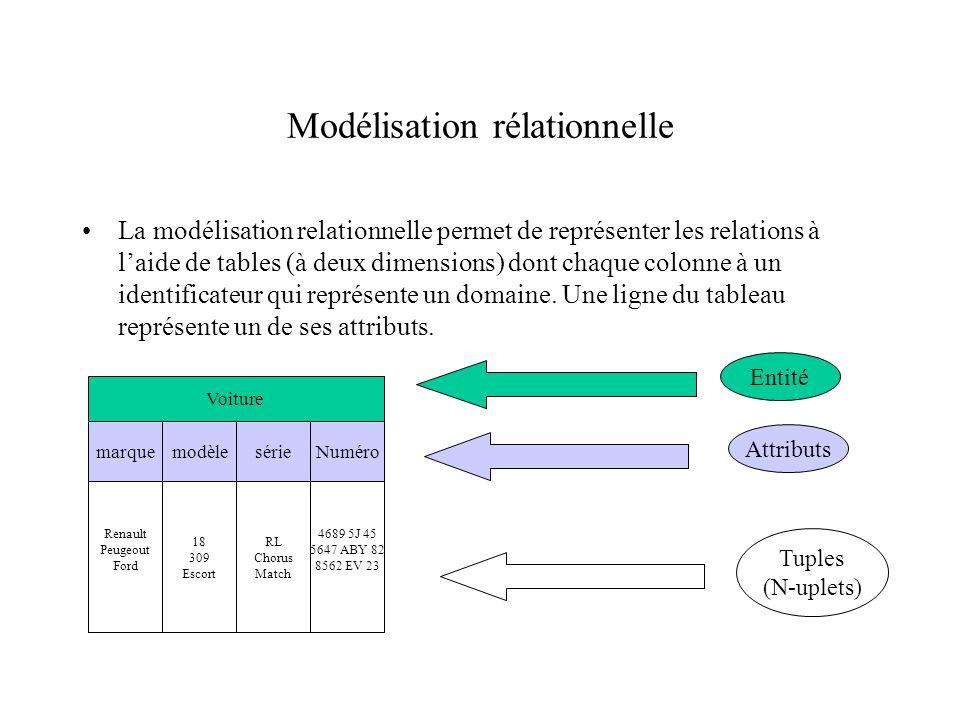 Modélisation rélationnelle La modélisation relationnelle permet de représenter les relations à laide de tables (à deux dimensions) dont chaque colonne à un identificateur qui représente un domaine.