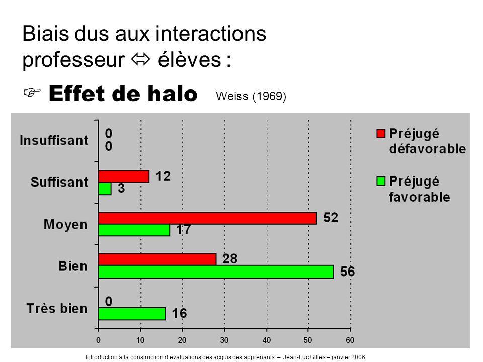 Introduction à la construction dévaluations des acquis des apprenants – Jean-Luc Gilles – janvier 2006 Weiss (1969) Effet de halo Biais dus aux interactions professeur élèves :