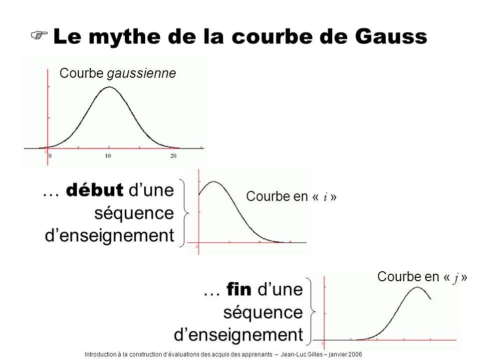 Introduction à la construction dévaluations des acquis des apprenants – Jean-Luc Gilles – janvier 2006 Le mythe de la courbe de Gauss … début dune séquence denseignement Courbe en « i » … fin dune séquence denseignement Courbe en « j » Courbe gaussienne
