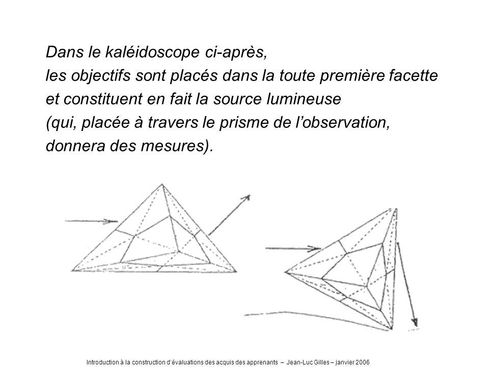 Dans le kaléidoscope ci-après, les objectifs sont placés dans la toute première facette et constituent en fait la source lumineuse (qui, placée à travers le prisme de lobservation, donnera des mesures).