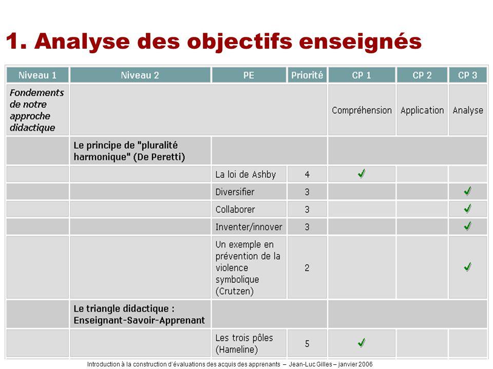 Introduction à la construction dévaluations des acquis des apprenants – Jean-Luc Gilles – janvier 2006 1. Analyse des objectifs enseignés