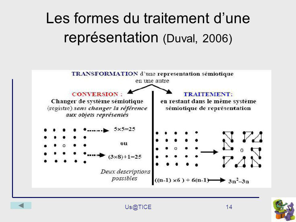 Us@TICE14 Les formes du traitement dune représentation (Duval, 2006)