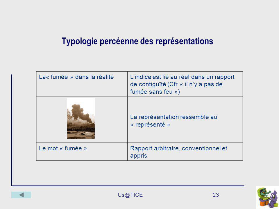 Us@TICE23 Typologie percéenne des représentations La« fumée » dans la réalitéLindice est lié au réel dans un rapport de contiguïté (Cfr « il ny a pas