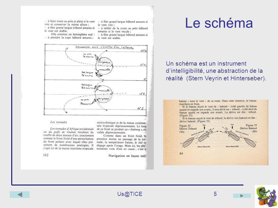 Us@TICE5 Le schéma Un schéma est un instrument dintelligibilité, une abstraction de la réalité (Stern Veyrin et Hinterseber).