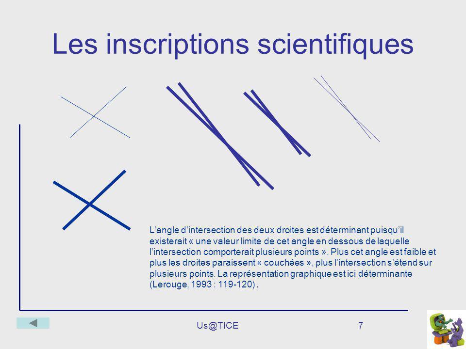 Us@TICE7 Les inscriptions scientifiques Langle dintersection des deux droites est déterminant puisquil existerait « une valeur limite de cet angle en