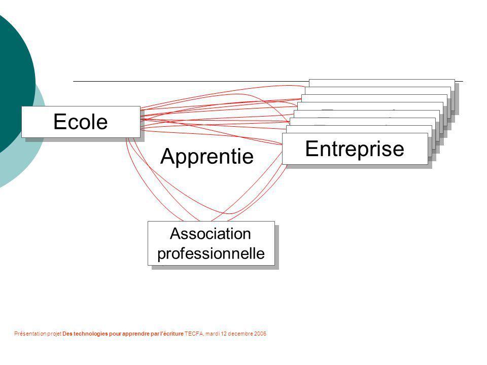 Ecole Entreprise Association professionnelle Apprentie Présentation projet Des technologies pour apprendre par l écriture TECFA, mardi 12 decembre 2006