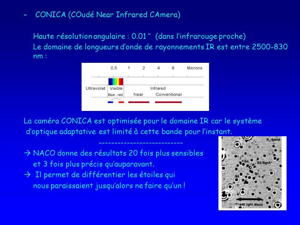– CONICA (COudé Near Infrared CAmera) Haute résolution angulaire : 0.01 (dans linfrarouge proche) Le domaine de longueurs donde de rayonnements IR est entre 2500-830 nm : La caméra CONICA est optimisée pour le domaine IR car le système doptique adaptative est limité à cette bande pour linstant.
