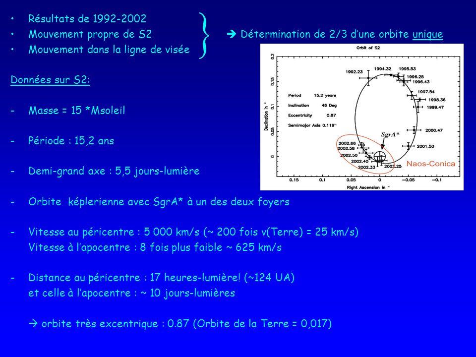 Résultats de 1992-2002 Mouvement propre de S2 Détermination de 2/3 dune orbite unique Mouvement dans la ligne de visée Données sur S2: -Masse = 15 *Msoleil -Période : 15,2 ans -Demi-grand axe : 5,5 jours-lumière -Orbite képlerienne avec SgrA* à un des deux foyers -Vitesse au péricentre : 5 000 km/s (~ 200 fois v(Terre) = 25 km/s) Vitesse à lapocentre : 8 fois plus faible ~ 625 km/s -Distance au péricentre : 17 heures-lumière.