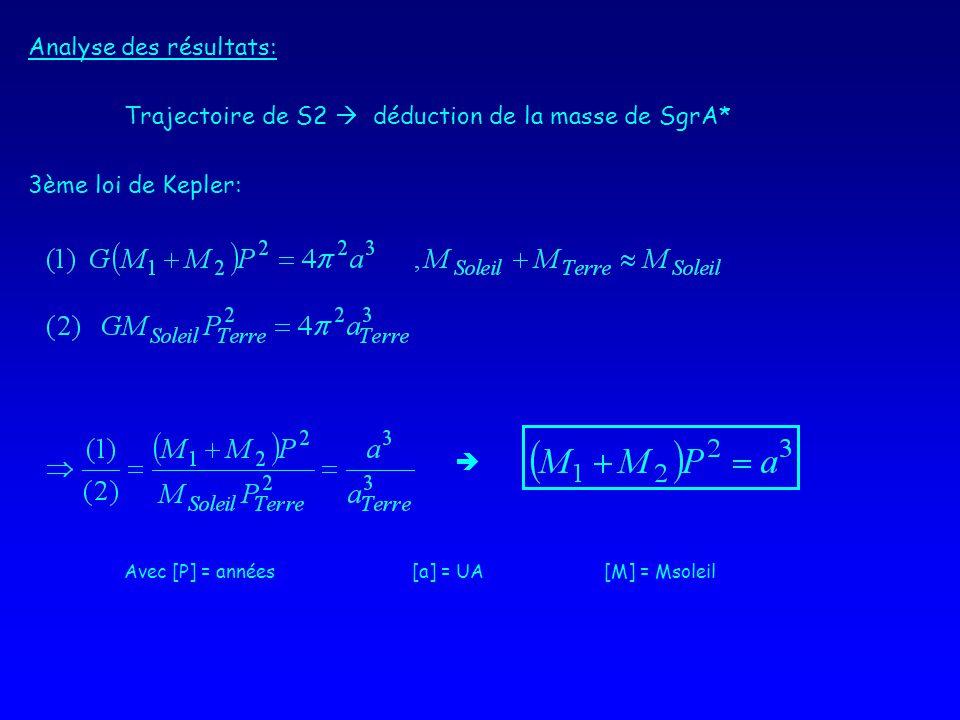 Analyse des résultats: Trajectoire de S2 déduction de la masse de SgrA* 3ème loi de Kepler: Avec [P] = années[a] = UA[M] = Msoleil