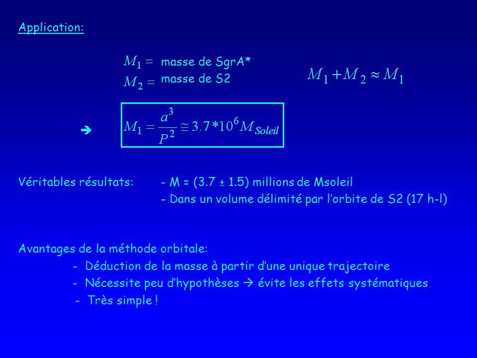 Application: masse de SgrA* masse de S2 Véritables résultats:- M = (3.7 1.5) millions de Msoleil - Dans un volume délimité par lorbite de S2 (17 h-l) Avantages de la méthode orbitale: - Déduction de la masse à partir dune unique trajectoire - Nécessite peu dhypothèses évite les effets systématiques - Très simple !