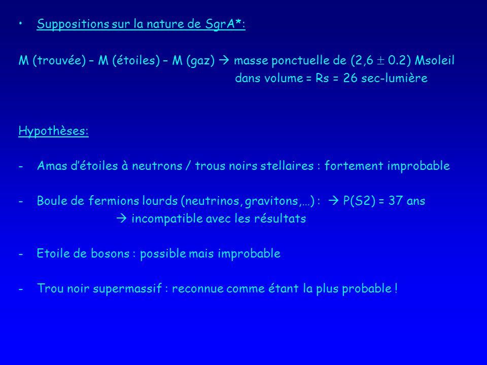 Suppositions sur la nature de SgrA*: M (trouvée) – M (étoiles) – M (gaz) masse ponctuelle de (2,6 0.2) Msoleil dans volume = Rs = 26 sec-lumière Hypothèses: -Amas détoiles à neutrons / trous noirs stellaires : fortement improbable -Boule de fermions lourds (neutrinos, gravitons,…) : P(S2) = 37 ans incompatible avec les résultats -Etoile de bosons : possible mais improbable -Trou noir supermassif : reconnue comme étant la plus probable !