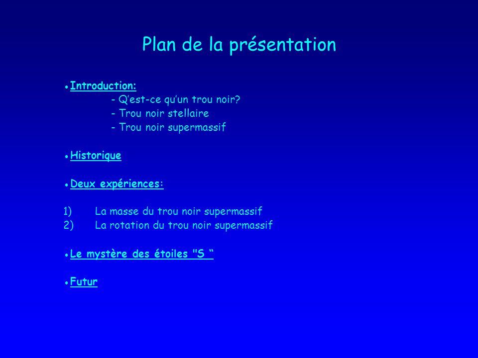 Plan de la présentation Introduction : - Qest-ce quun trou noir.