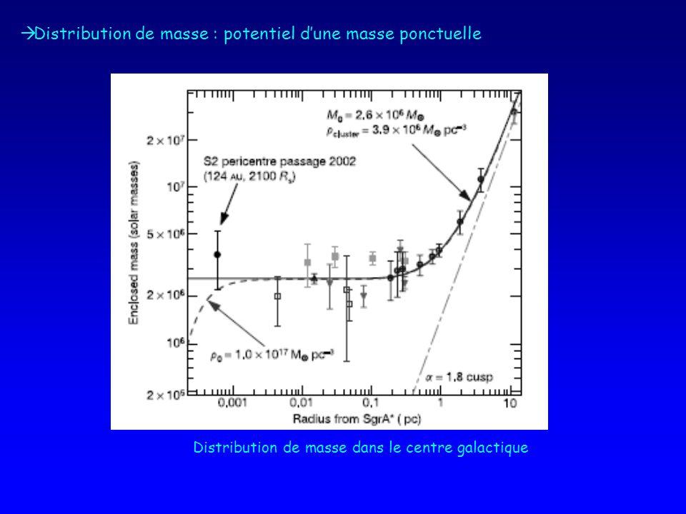 Distribution de masse : potentiel dune masse ponctuelle Distribution de masse dans le centre galactique