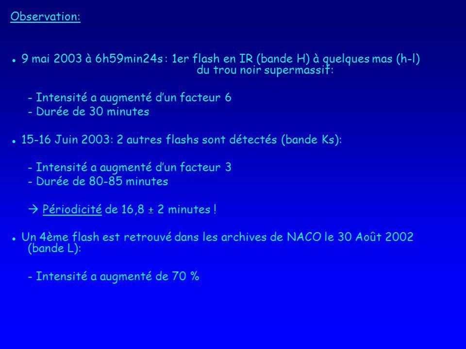 Observation: 9 mai 2003 à 6h59min24s : 1er flash en IR (bande H) à quelques mas (h-l) du trou noir supermassif: - Intensité a augmenté dun facteur 6 - Durée de 30 minutes 15-16 Juin 2003: 2 autres flashs sont détectés (bande Ks): - Intensité a augmenté dun facteur 3 - Durée de 80-85 minutes Périodicité de 16,8 2 minutes .