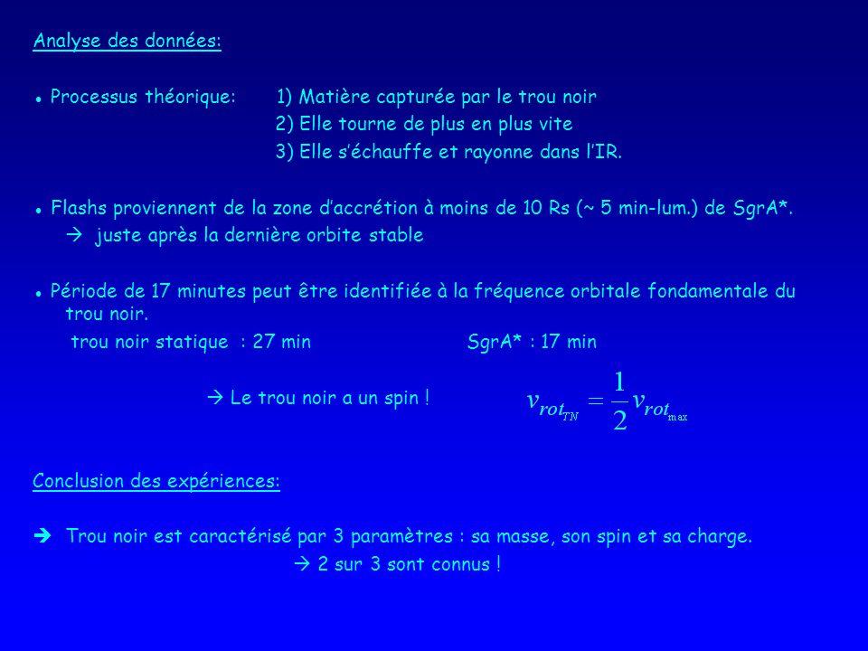 Analyse des données: Processus théorique: 1) Matière capturée par le trou noir 2) Elle tourne de plus en plus vite 3) Elle séchauffe et rayonne dans lIR.