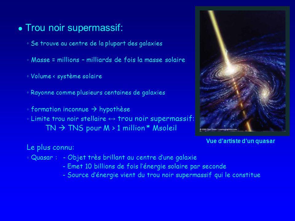 Trou noir supermassif: Se trouve au centre de la plupart des galaxies Masse = millions – milliards de fois la masse solaire Volume < système solaire Rayonne comme plusieurs centaines de galaxies formation inconnue hypothèse Limite trou noir stellaire trou noir supermassif: TN TNS pour M > 1 million * Msoleil Le plus connu: Quasar : - Objet très brillant au centre dune galaxie - Emet 10 billions de fois lénergie solaire par seconde - Source dénergie vient du trou noir supermassif qui le constitue Vue dartiste dun quasar